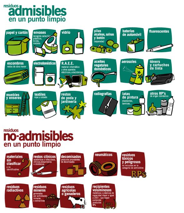 Información sobre residuos admisibles