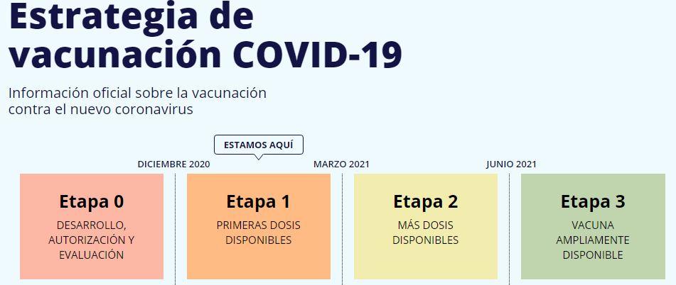 COMIENZO DE VACUNACIÓN COVID19  EN VILLAHARTA