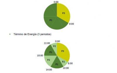 INFORMACIÓN SOBRE LAS NUEVAS TARIFAS ELECTRICAS